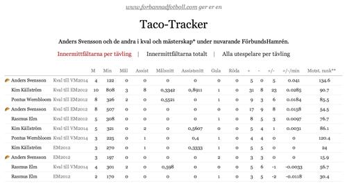 tacotracker